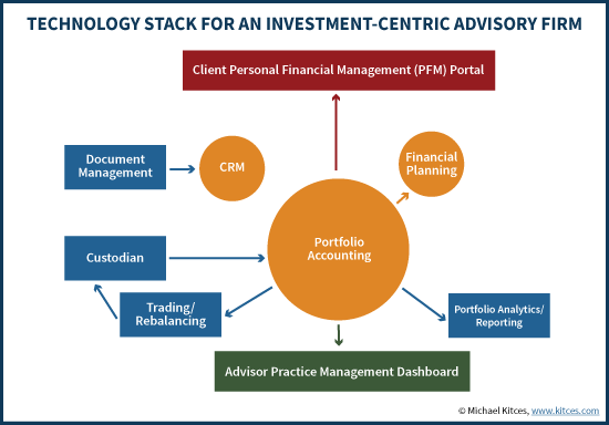 How Advisory Firm Culture Impacts #FinTech Decisions