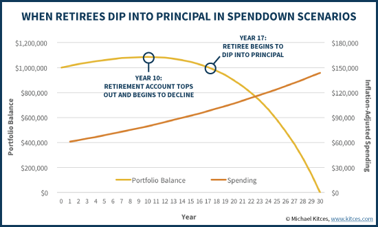 When Retirees Dip Into Portfolio Principal In Spenddown Scenarios