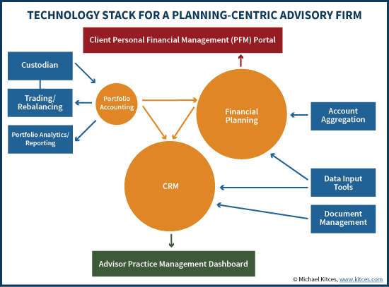 Technology Stack For A Planning-Centric Financial Advisor