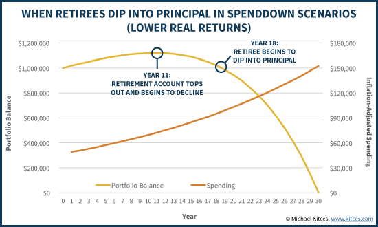When Retirees Dip Into Portfolio Principal In Spenddown Scenarios (Lower Real Returns)