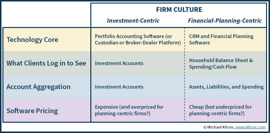 Advisor Technology Differences In Usage And Pricing By Firm Culture