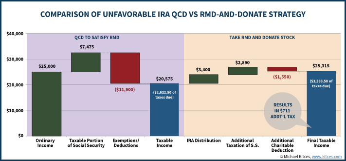 Comparison Of Unfavorable IRA QCD Vs RMD-And-Donate Strategy