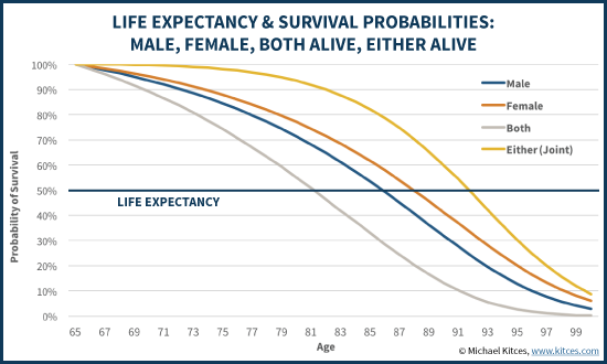65 Year Old Life Expectancy And Survival Probabilities: Male, Female, Joint, Both
