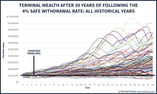 Terminal Wealth After 30 Years Following The 4% Safe Withdrawal Rate Rule