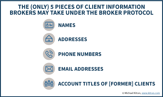 Broker Protocol Compliance Requirements When Changing Firms