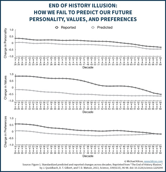End Of History Illusion - Failing To Predict Future Personality, Values, and Preferences