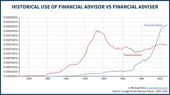 Historical Use Of Financial Advisor vs Adviser