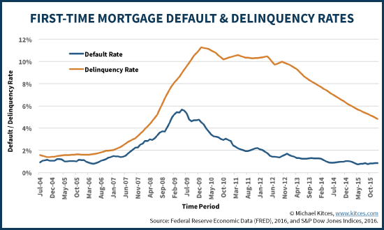 First Time Mortgage Default And Delinquency Rates