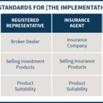 Regulatory Standards For The Implementation Of Advice - Fiduciary And Suitability