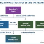 Using A Bypass Trust For Estate Tax Planning