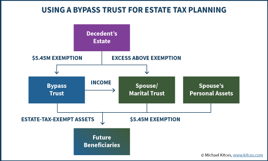 Distributable Net Income Tax Rules For Bypass Trusts
