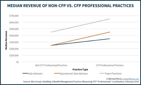 Median Revenue Of Non-CFP Vs CFP Professional Practices