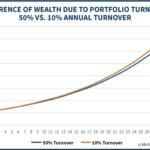 Tax Drag Impact Of Portfolio Turnover