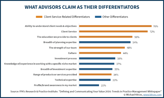 What Financial Advisors Claim As Their Differentiator