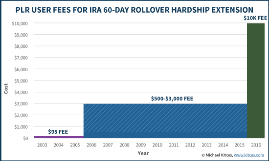 PLR User Fees For IRA 60-Day Rollover Hardship Extension