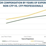 How Much Do Financial Advisors Make By Years Of Experience: Non-CFP Vs CFP Professionals