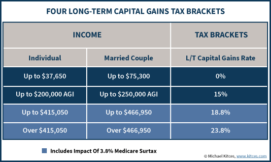Four Long-Term Capital Gains Tax Brackets 2016 - Updated