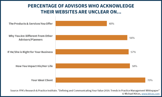 Percentage Of Financial Advisors Knowledging Their Website Differentiators Are Unclear