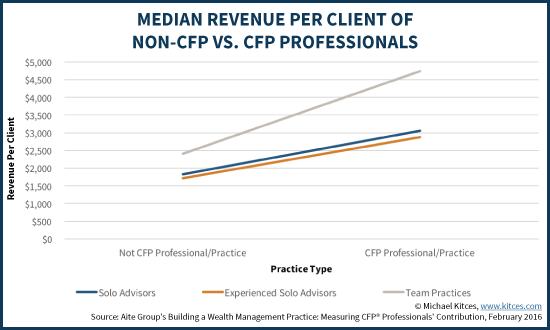 Median Revenue Per Client Of NOn-CFP Vs CFP Professionals