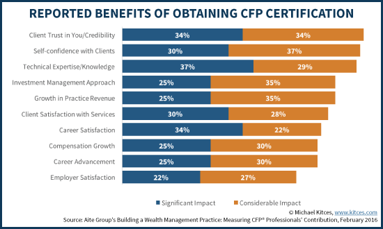 Self-Reported Benefits Of Obtaining CFP Certification