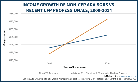 Income Growth Of Non-CFP Advisors Vs Recent CFP Professionals, 2009-2014