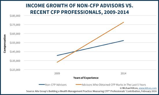 Income Growth Of Non-CFP Advisors Vs Recent CFP Professionals, 2009-2014