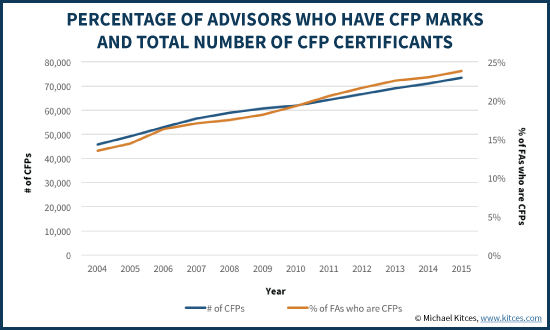 CFP Market Share Of Financial Advisors And Total Number Of CFP Certificants