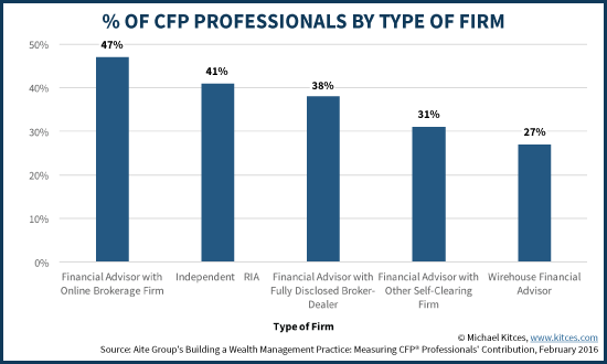 %age Of CFP Professionals By Type Of Firm