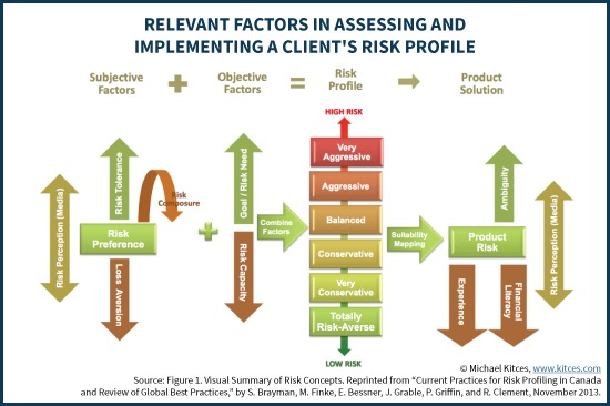 Relevant Factors In Assessing And Implementing A Client's Risk Profile