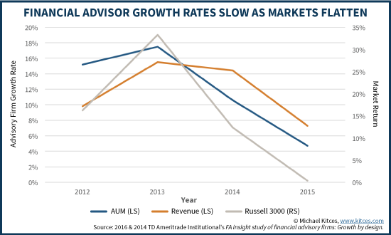 Financial Advisor Growth Rates Slow As Markets Flatten