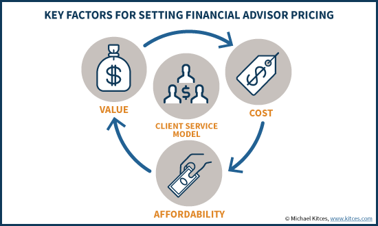 Key Factors For Setting Financial Advisor Pricing - Value, Cost, Affordability