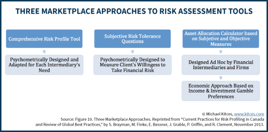 Three Marketplace Approaches To Risk Assessment Tools - PlanPlus Study