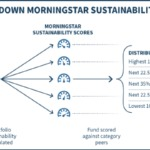Breaking Down Morningstar Sustainability Scores And Ratings With Sustainalytics