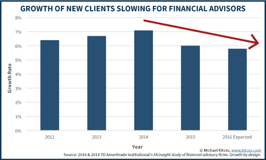 Growth Of New Clients For Financial Advisors Slowing In 2016