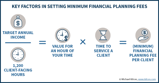 Key Factors In Setting Minimum Financial Planning Fees