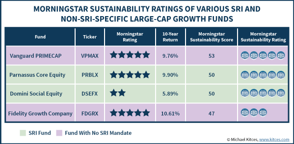 Morningstar Sustainability Ratings Of Large Cap Growth Funds With & Without SRI Mandate