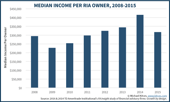 Median Income Per RIA Owner