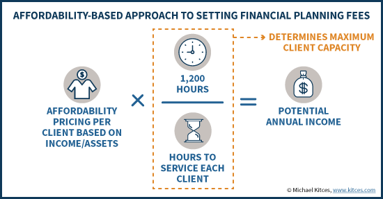 Affordability Based Approach To Setting Financial Planning Fees