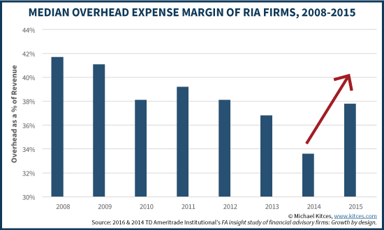 Median Overhead Expense Margin For RIA Firms