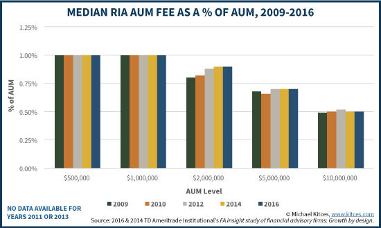 Median RIA AUM Fee Schedule As A % Of AUM