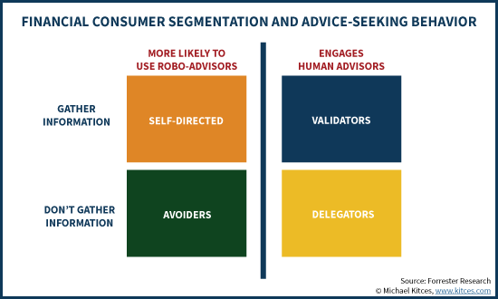 Financial Consumer Segmentation And Advice-Seeking Behavior