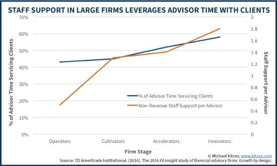 Staff Support In Large Firms Leverages Financial Advisor Face Time With Clients