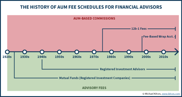 History Of The 1% AUM Fee Schedule For Financial Advisors