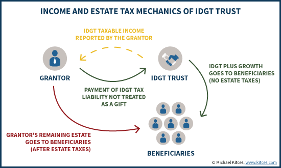 Income And Estate Tax Mechanics Of IDGT Trust