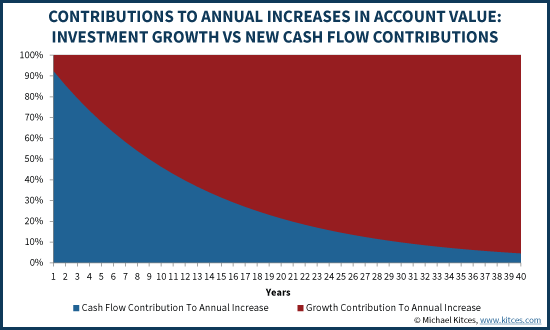 Contributions To Annual Increases In Account Value: Investment Growth Vs New Cash Flow Contributions