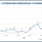 US Citizens Who Renounced Citizenship by Year
