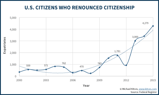 US Citizens Who Expatriated And Renounced Citizenship, by Year