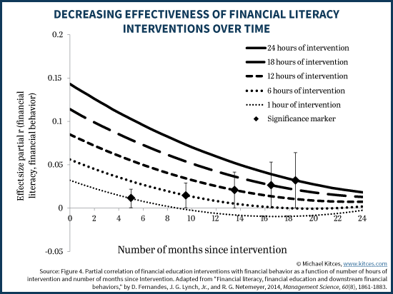 Financial Literacy Interventions - Decreasing Effectiveness Over Time