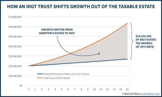 How An IDGT Trust Shifts Growth Out Of The Taxable Estate