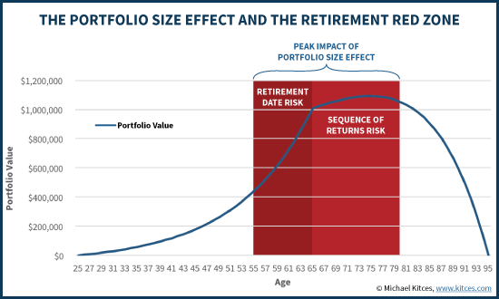 Portfolio Size Effect And The Retirement Red Zone